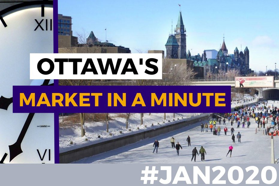 Market in a Minute - January 2020